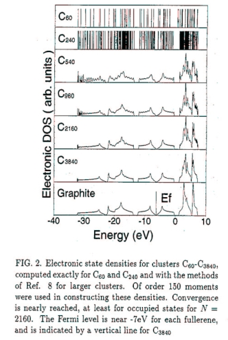 Convergence of electronic density of states from bucky ball to graphene, as size of icosahedral fullerenes increase. http://plato.phy.ohio.edu/~drabold/pubs/30.pdf