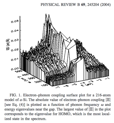 Electron-phonon coupling for a-Si. http://plato.phy.ohio.edu/~drabold/pubs/113.pdf