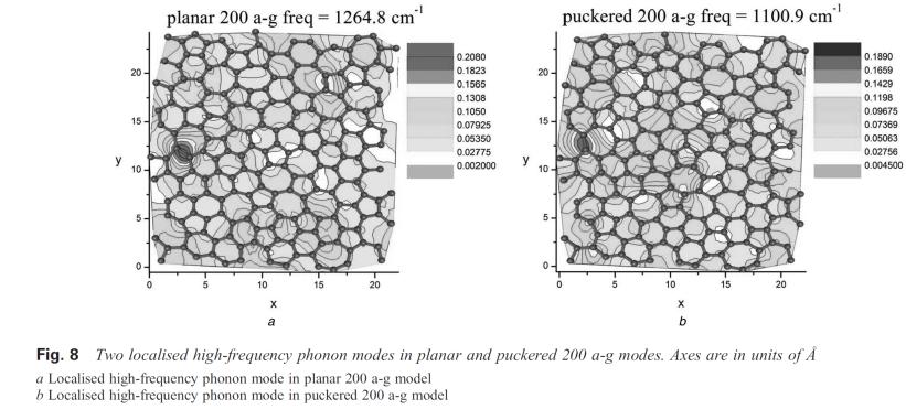 Phonons on amorphpous graphene. http://plato.phy.ohio.edu/~drabold/pubs/193.pdf